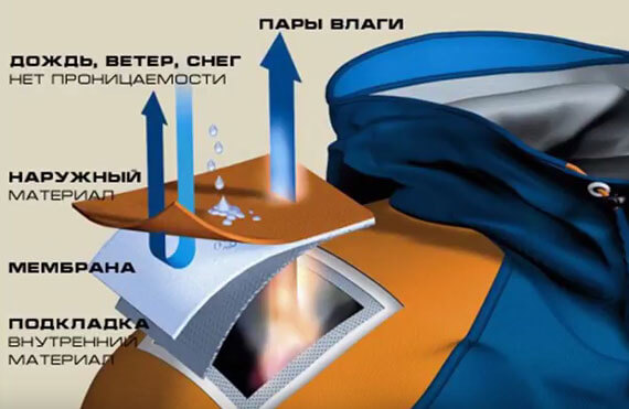 принцип работы мембранной ткани